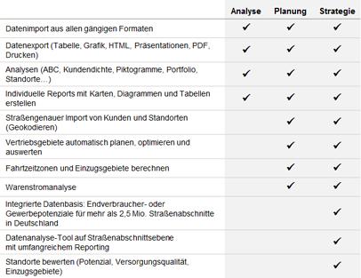 Funktionen der RegioGraph Versionen