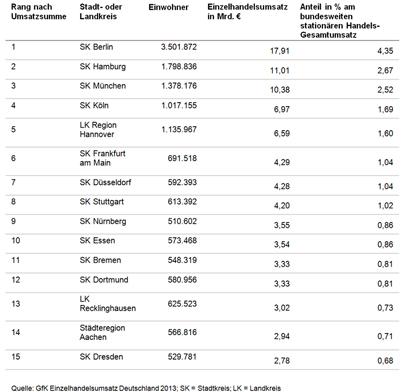 Ranking nach Umsatzsumme - GfK GeoMarketing