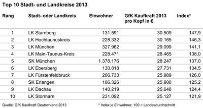 Top 10 Stadt- und Landkreise 2013
