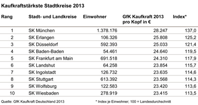 Kaufkraftstärkste Stadtkreise 2013