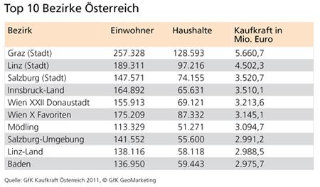 Top 10 Bezirke, GfK Kaufkraft Österreich 2011