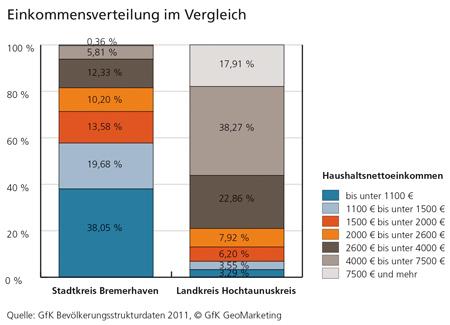 Einkommensverteilung, Bremerhaven vs. Hochtaunuskreis - GfK Bevölkerungsstrukturdaten 2011, GfK GeoMarketing