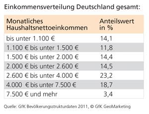 Einkommensverteilung Deutschland gesamt - GfK Bevölkerungsstrukturdaten 2011, GfK GeoMarketing