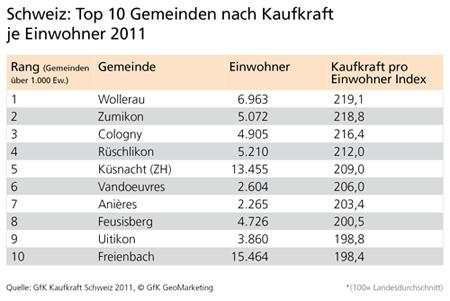 Top 10 Gemeinden, GfK Kaufkraft Schweiz 2011