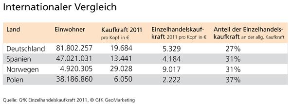 GfK Einzelhandelskaufkraft 2011 - GfK GeoMarketing