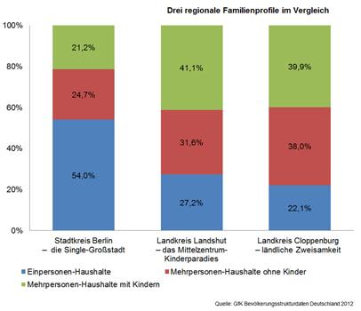 Drei regionale Familienprofile im Vergleich - GfK GeoMarketing