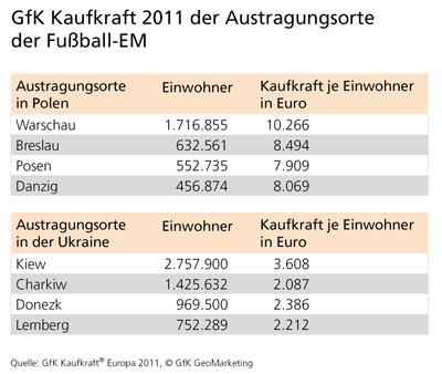 GfK Kaufkraft Europa 2011/2012 - GfK GeoMarketing