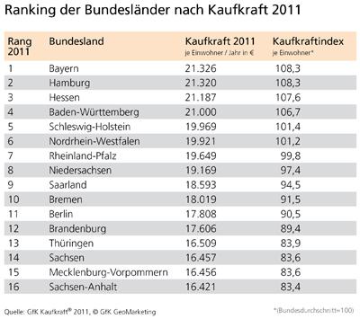 GfK Kaufkraft 2011 - Bundesländer - GfK GeoMarketing