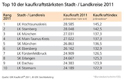 GfK Kaufkraft Deutschland 2011 - die Top 10 Kreise - GfK GeoMarketing