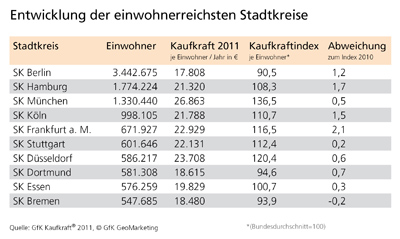 GfK Kaufkraft 2011 - Entwicklung der einwohnerreichsten Stadtkreise - GfK GeoMarketing