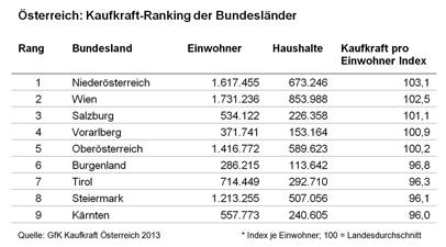 Österreich: Kaufkraft-Ranking der Bundesländer - GfK GeoMarketing