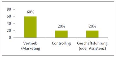 GfK-Studie zur Gebietsplanungspraxis 2012 - GfK GeoMarketing