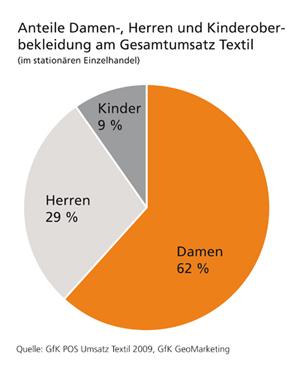 Umsatzanteile Damen-, Herren- und Kinderbekleidung - GfK GeoMarketing