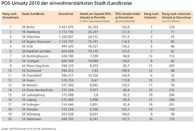 POS-Umsatz 2010 - einwohnerstärkste Kreise - GfK GeoMarketing