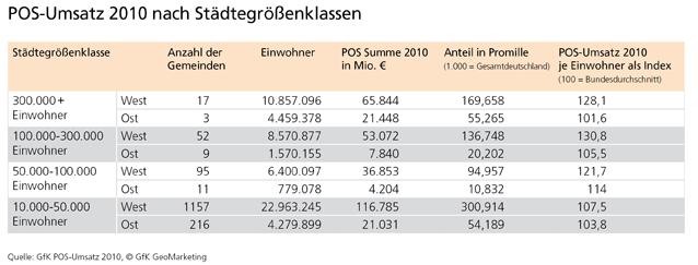 POS-Umsatz 2010 - Städtegrößenklassen - GfK GeoMarketing