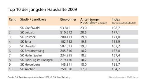 Anteil junge Haushalte - GfK Bevölkerungsstrukturdaten 2009