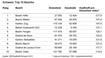 Schweiz: Top 10 Bezirke - GfK GeoMarketing