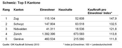 Schweiz: Top 5 Kantone - GfK GeoMarketing
