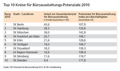 Top 10 Kreise Potenzial Büroausstattung GfK GeoMarketing