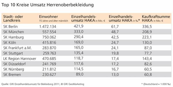 GfK Einzelhandelsumsatz für Herrenoberbekleidung 2011 - Top 10 Kreise
