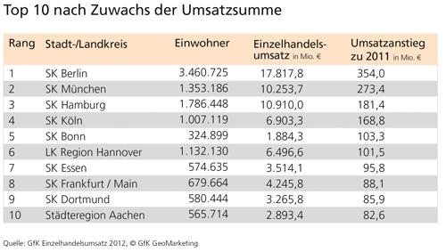 GfK Einzelhandelsumsatz 2012 - GfK GeoMarketing