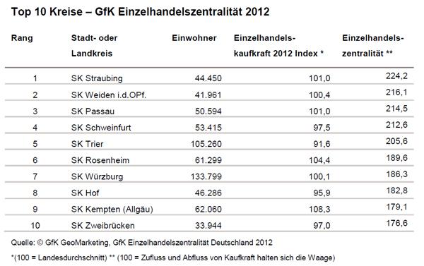 GfK Einzelhandelszentralität 2012 - GfK GeoMarketing