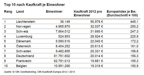GfK Kaufkraft Europa 2012/2013 - GfK GeoMarketing