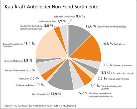 Kaufkraft-Anteile der Non-Food-Sortimente - GfK GeoMarketing
