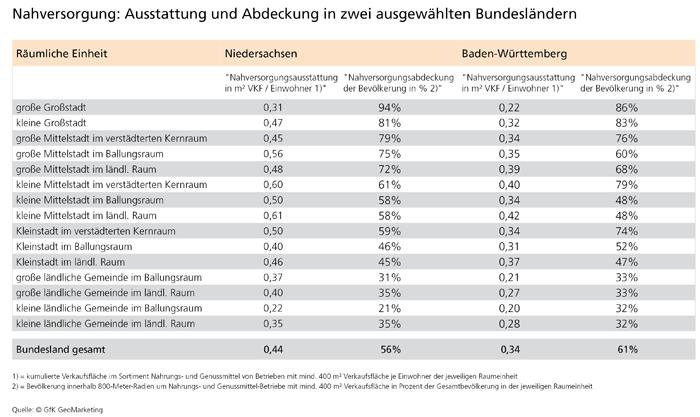 Nachversorgungsdichte in 2 Bundesländern