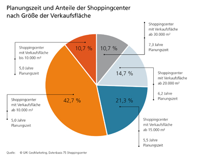 Shoppingcenter-Realisierungen - Untersuchung von GfK GeoMarketing