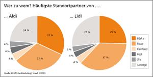Koppelstandortpartner von Aldi und Lidl - GfK GeoMarketing