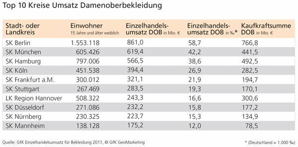 GfK Einzelhandelsumsatz für Damenoberbekleidung 2011 - Top 10 Kreise