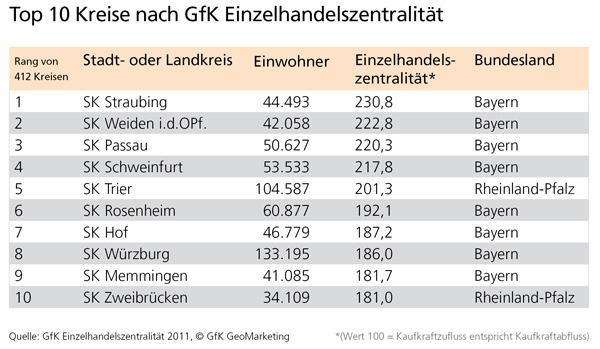 Top 10 Kreise nach Einzelhandelszentralität 2011 - GfK GeoMarketing