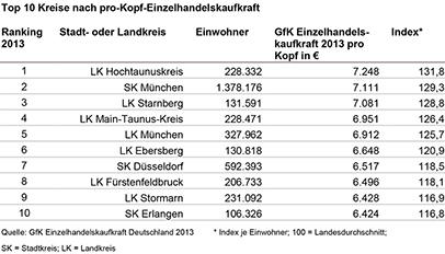 Top 10 Kreise Einzelhandelskaufkraft - GfK GeoMarketing