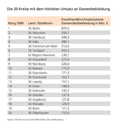 Top 20 Landkreise nach Textilumsatz mit Damenbekleidung - GfK GeoMarketing