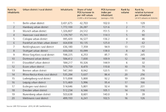 GfK POS Turnover 2010 - Top 20 districts Germany