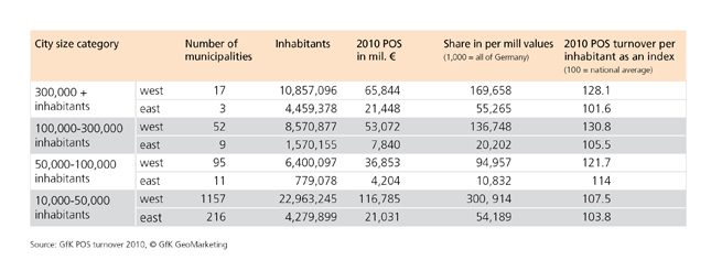 GfK POS Turnover 2010 - city size categories