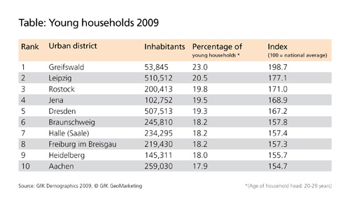 Young households - GfK Demographis, GfK GeoMarketing